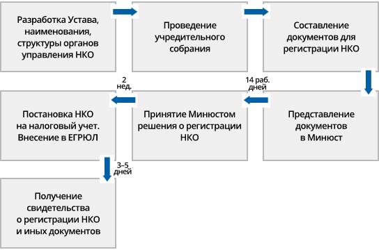 регистрация устава некоммерческой организации сроки