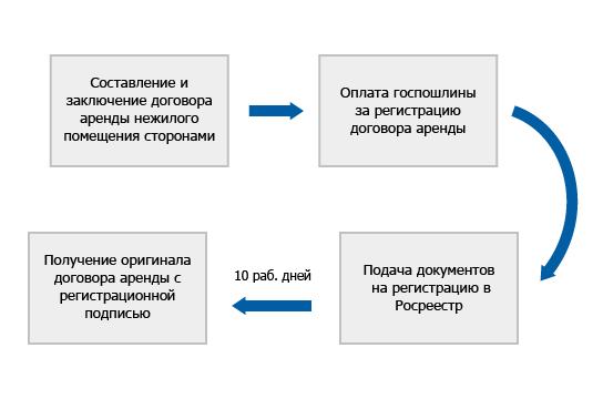 состав регистрация договора аренды нежилого помещения помогает