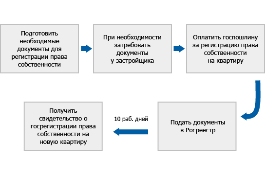 Купить 3-комнатную квартиру в Орджоникидзевском районе